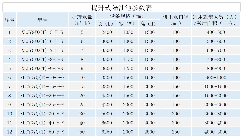 提升式隔油池參數表