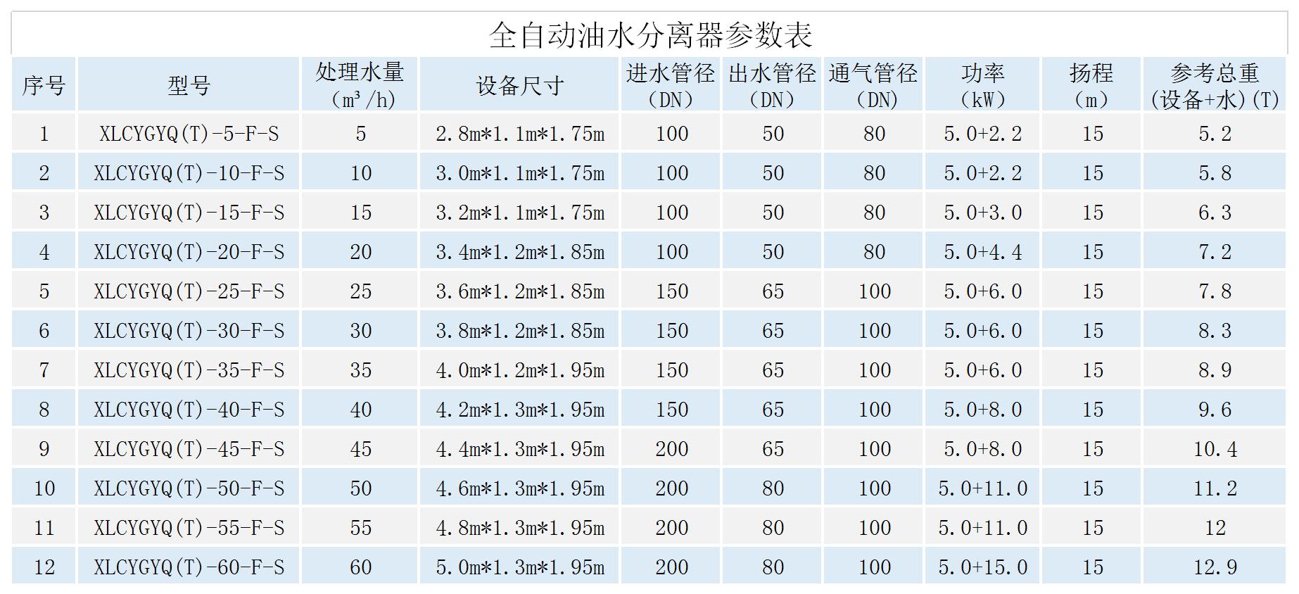 全自動油水分離器參數表